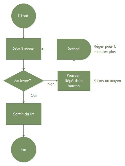 exemple diagramme flux exemple de diagramme de flux simple