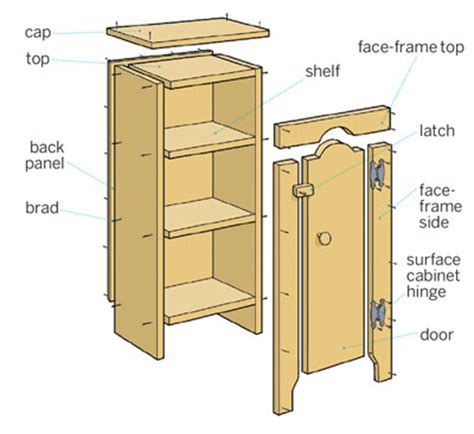 18 Inch Deep Base Kitchen Cabinets by Overview How To Build A Jelly Cupboard This Old House