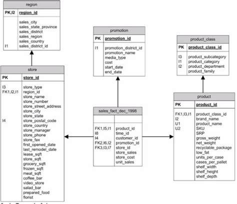line pattern retrieval using relational histograms creating the database jaspersoft community