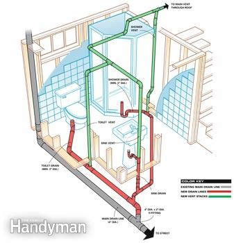 Bathroom Rough In Layout How To Plumb A Basement Bathroom Family Handyman