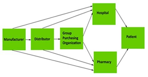 the healthcare supply chain best practices for operating at the intersection of cost quality and outcomes second edition books revise the supply chain to reduce costs experts say