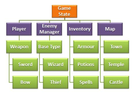 game design hierarchy hand picked articles on flash development and software
