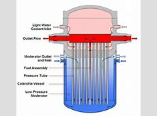 Supercritical water cooled reactor - Energy Education Euratom