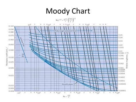 Moody diagram calculator image collections how to kotaksurat moody diagram calculator image collections how to ccuart Choice Image