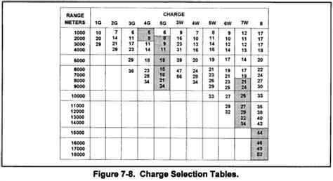table de convertion fm 6 40 chptr 7 firing tables