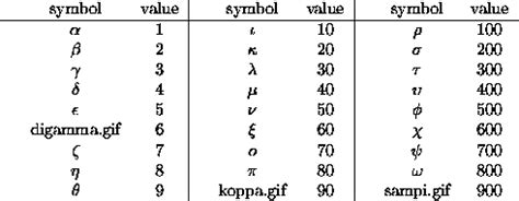 printable greek numbers greek numbers and arithmetic