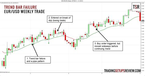 trading pattern failures a simple and effective price action trading setup
