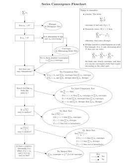 convergence flowchart summary of convergence and divergence tests for series