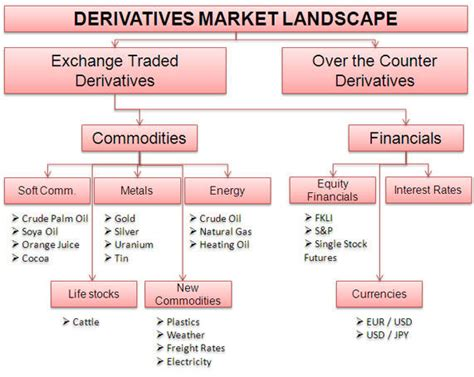 types of financial markets financial planning by pranai