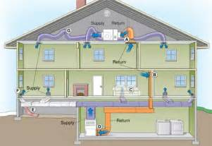 how to design home hvac system heating ventilation and air conditioning system hvac