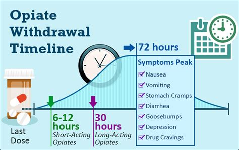 Methadone Detox Withdrawal Timeline by Methadone Withdrawal And Detox Quitting Methadone Autos Post