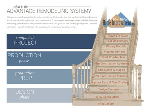 get started blue ridge home improvement