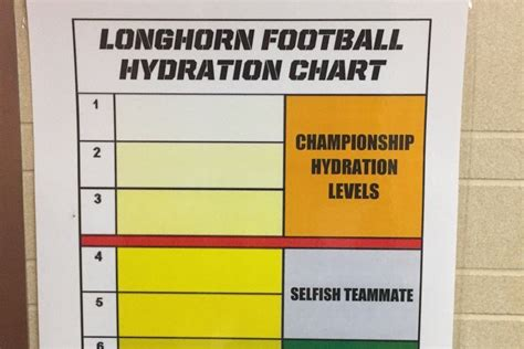 hydration urine chart coach tom herman uses hydration chart to evaluate