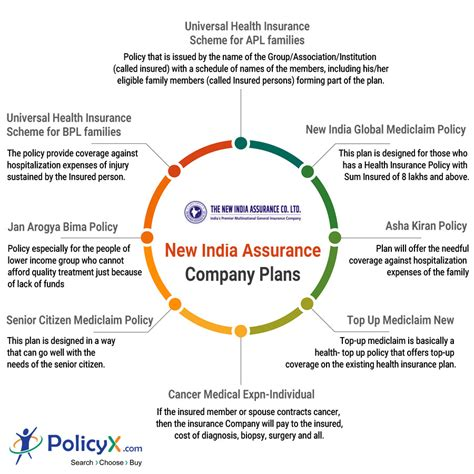 New India Car Insurance by New India Car Insurance