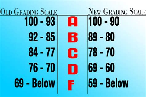 Nc State Mba Gpa Class Of 2016 by At The View Daily Academics 10 Point Grading Scale