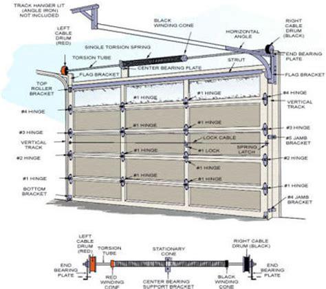 How To Determine The Perfect Garage Door Sizes Elliott Overhead Door Specifications