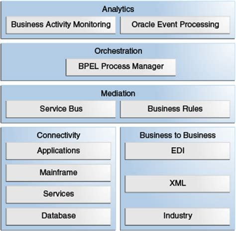oracle soa suite architecture diagram overview of oracle soa suite