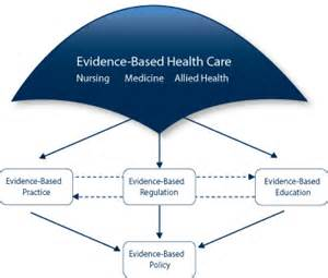 Evidence Based Research Paper by Evidence Based Nursing Education Ncsbn