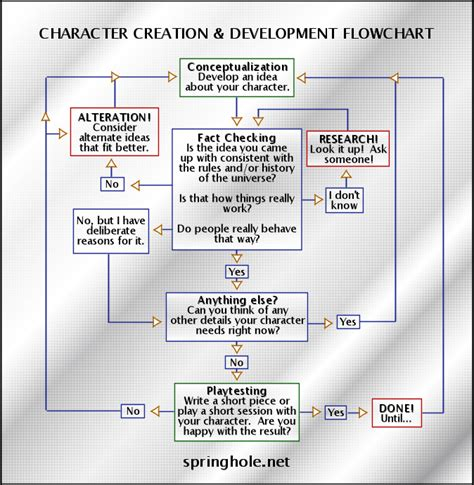 character flowchart character creation development theory or how to make