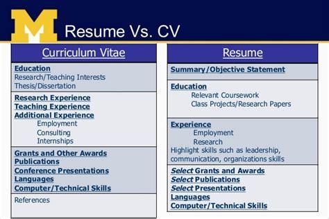 Curriculum Vitae Vs Resume Comparison   BestSellerBookDB