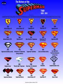 superman logo history paul galbraith