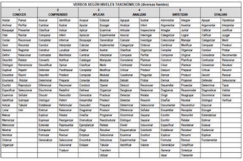imagenes educativas verbos taxonom 237 a de objetivos de la educaci 243 n bloom con verbos 1