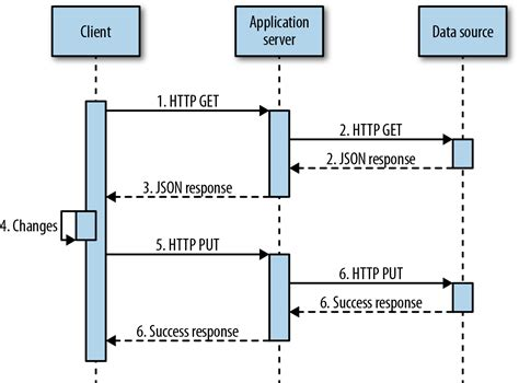 membuat web service json dengan php writing restful web services in c stonewall services