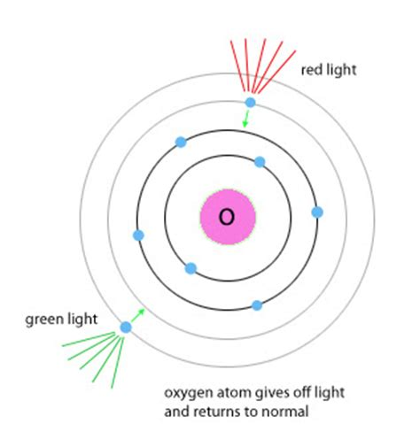 A Packet Of Light Energy Is Called A by The Best 28 Images Of A Packet Of Light Energy Is Called A