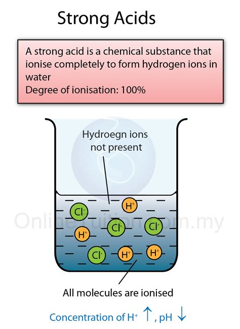 Strong Acidic Water strong acids and weak acids spm chemistry form 4 form 5 revision notes