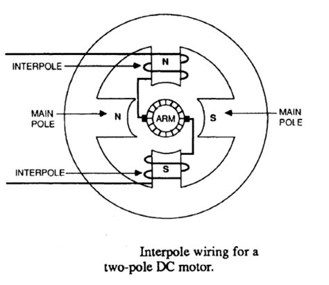 brushed dc electric motor electric motor wiring