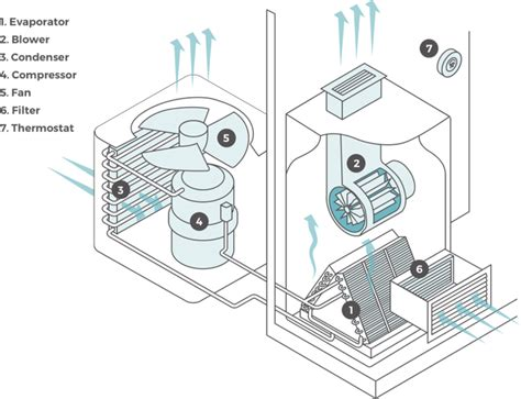 diagram of central air conditioner central air