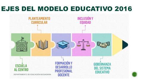 Modelo Curricular Actual Sistema Educativo Modelo Educativo