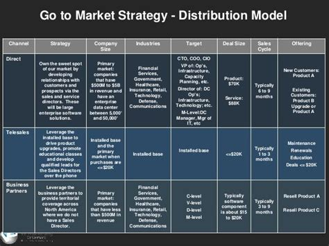 Go To Market Strategy Distribution Model Channel Strategy Company Industries Tar Strategy Digital Channel Strategy Template