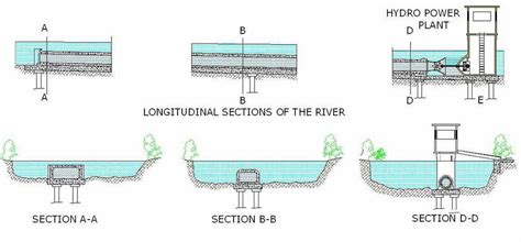 section off hydro power generation with low water head