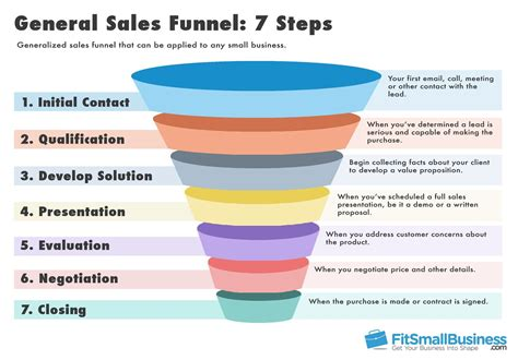 sales funnel template sales funnel templates how to represent your sales funnel