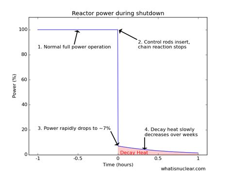 Decay Heat understanding decay heat