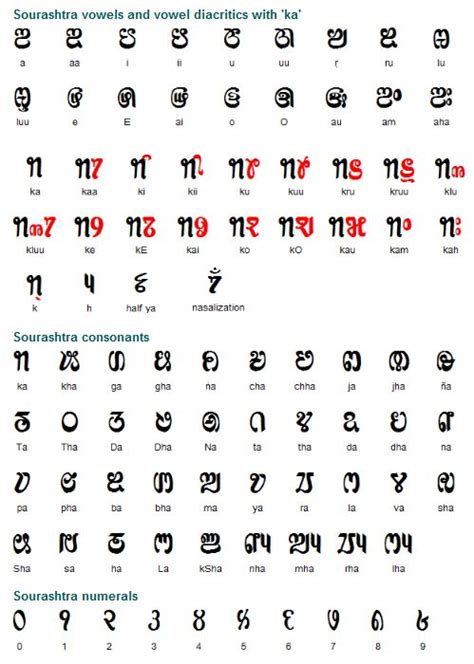 up letters in telugu the sourashtra alphabet was developed towards the end of