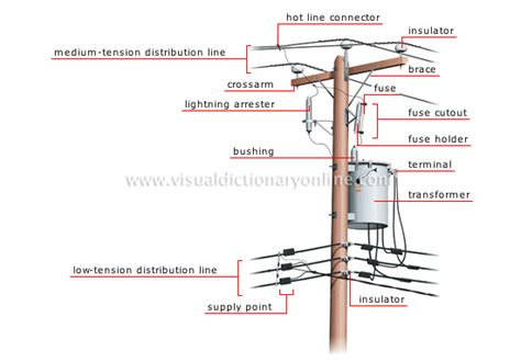 energy hydroelectricity electricity transmission