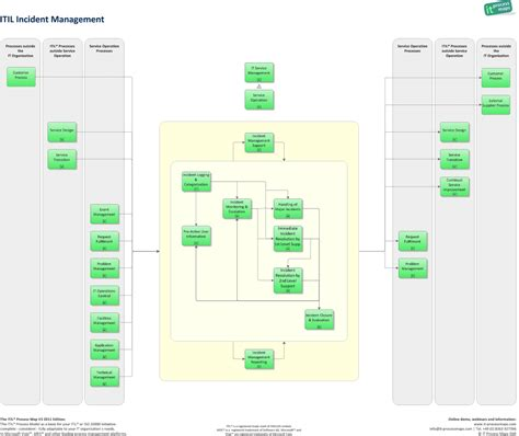itil process templates http wiki en it processmaps images 7 73 incident
