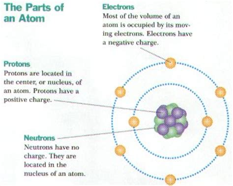 I Am A Gas With 8 Protons And 8 Neutrons Chapter 2 Chemistry Notes Biology Junction