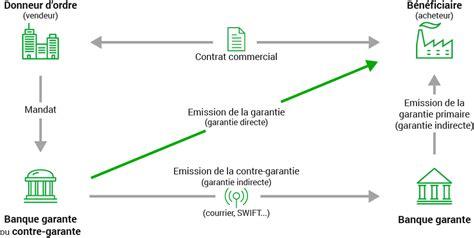 Lettre De Garantie Bancaire Pour Visa Garanties Bancaires Bcv Banque Cantonale Vaudoise