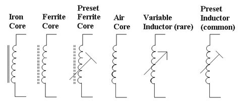 types and uses of inductor radio world an inductor and different types