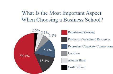Most Important Aspects Of Mba App by What Is Most Important When Choosing A Business School