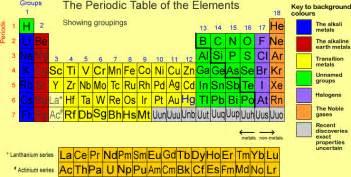 solid liquid gas periodic table