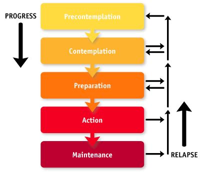 stages of change diagram stages of change model