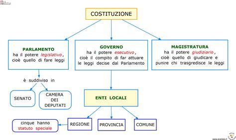 saggio breve sull illuminismo italiano cittadinanza e costituzione aiutodislessia net