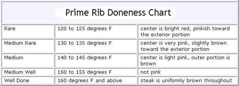 prime rib temperature chart prime rib cooking chart seared prime rib roast