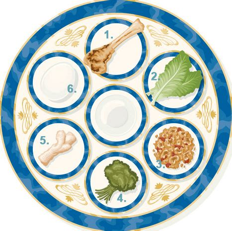 seder plate symbols template find the seder plate quiz by eon