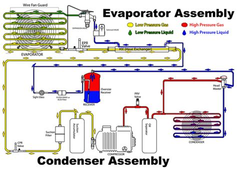 how refrigeration works diagram refrigeration world vapour compression cycle