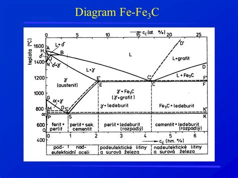 diagram fe3c diagram fasa fe3c ppt images how to guide and refrence